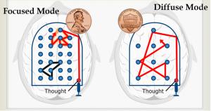 یادگیری - روش فکر کردن